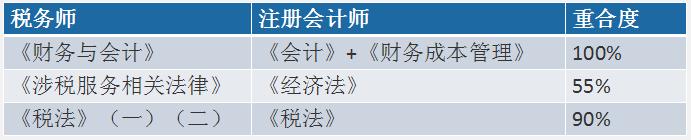 税务师与注册会计师重合度.png